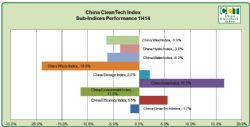 China CleanTech Sub-Indices Performance 1H14