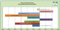 China CleanTech Sub-Indices Performance 2Q14