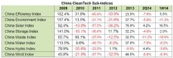 China CleanTech Sub-Indices Performance