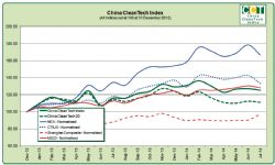 China CleanTech Index July 2014 - Chart