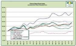 China Clean August 2014 Chart