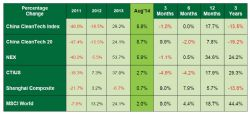 Strong Gains across all Sectors Drive 8.8% Gain