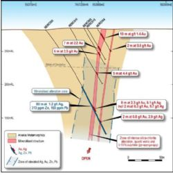 Section 7,467,200 mN. Geology and assays for hole RERC030 with previous drill results