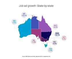 National SEEK Job Ad growth by state