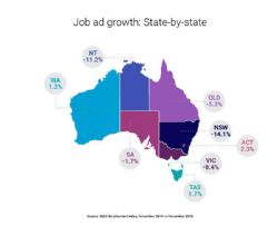 Figure 1: National SEEK Job Ad growth by state